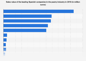 Sales value of the leading Spanish pastry companies in 2018