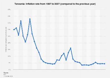 Tanzania - Inflation rate 2014-2024 | Statista