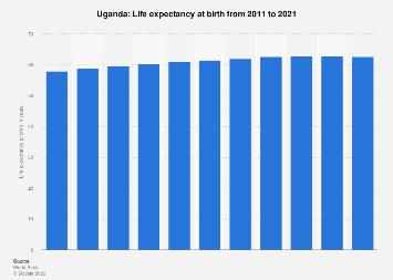 Life expectancy at birth in Uganda 2015