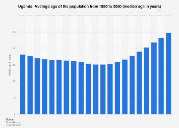Median age of the population in Uganda 2015