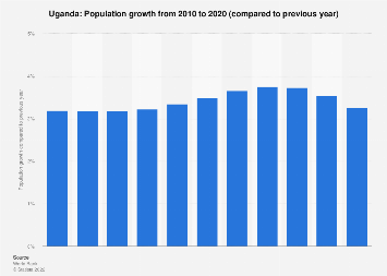 Population growth in Uganda 2016