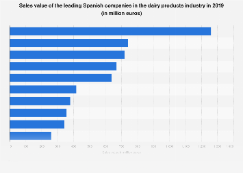 Sales value of the leading Spanish dairy products companies in 2017