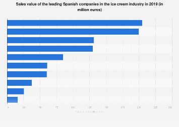 Sales value of the leading Spanish ice cream companies in 2017