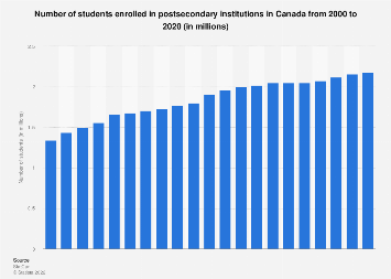 Canada: university and college student enrollment 2000-2016