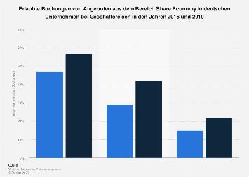 Erlaubte Buchungen im Bereich Share Economy deutscher Unternehmen bis 2019