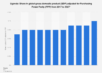 Uganda: Share in global GDP adjusted for PPP 2022*