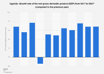 Gross domestic product (GDP) growth rate in Uganda 2022*