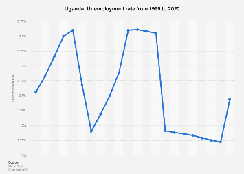 Unemployment rate in Uganda 2017