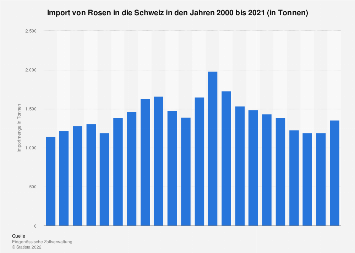 Import von Rosen in die Schweiz bis 2016