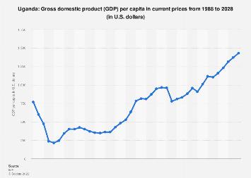 Gross domestic product (GDP) per capita in Uganda 2022*