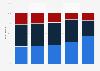 Verteilung des Stromverbrauchs in der Schweiz nach der Energiequelle in ausgewählten Jahren von 2005 bis 2013