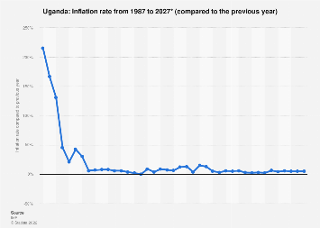Inflation rate in Uganda 2022*