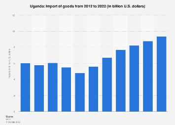 Import of goods to Uganda 2017
