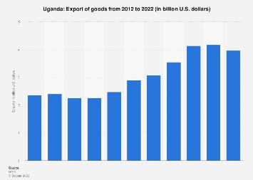 Export of goods to Uganda 2017