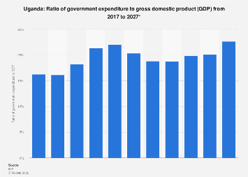 Ratio of government expenditure to gross domestic product (GDP) in Uganda 2022*