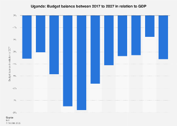 Uganda's budget balance in relation to GDP 2022