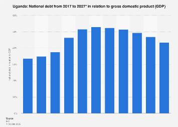 National debt of Uganda in relation to gross domestic product (GDP) 2022*