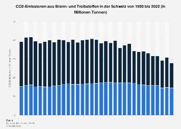 CO2-Emissionen aus Brenn- und Treibstoffen in der Schweiz bis 2016