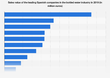 Sales value of the leading Spanish bottled water companies in 2017
