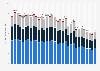 CO2-Emissionen aus Brennstoffen in der Schweiz nach Wirtschaftssektoren bis 2015