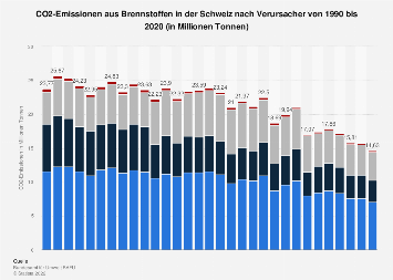 CO2-Emissionen aus Brennstoffen in der Schweiz nach Verursacher bis 2017