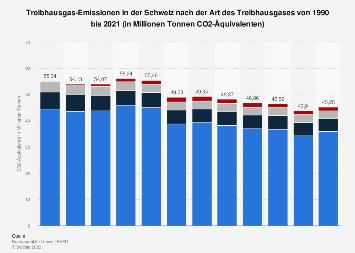 Treibhausgas-Emissionen in der Schweiz nach der Art des Gases bis 2017