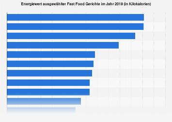 Fast Food Speisen nach Kaloriengehalt 2019