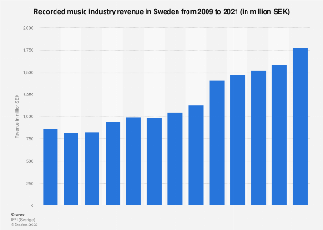 Music industry revenue in Sweden 2006-2017