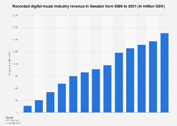 Digital music industry revenue in Sweden 2008-2018