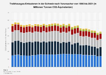 Treibhausgas-Emissionen in der Schweiz nach Wirtschaftssektoren bis 2015