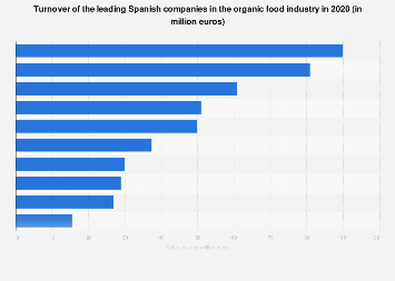 Sales value of the leading Spanish organic food companies in 2017
