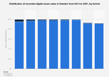 Digital music sales distribution in Sweden 2015-2016, by format