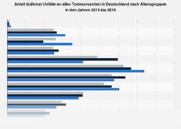 Anteil tödlicher Unfälle an allen Todesursachen in Deutschland nach Alter bis 2015