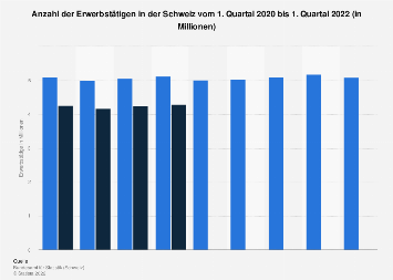 Erwerbstätige in der Schweiz nach Quartalen bis Q4 2017
