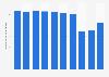 Beförderte Personen durch die Basler Verkehrs-Betriebe bis 2017