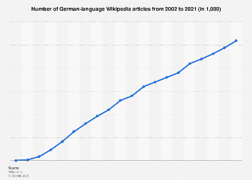 Number of German Wikipedia articles 2002-2019