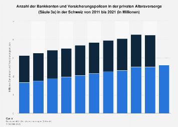 Bankkonten und Policen in der privaten Altersvorsorge (3a) in der Schweiz bis 2017