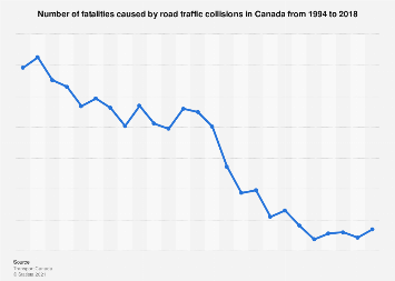Fatalities caused by road traffic collisions in Canada 1994-2016