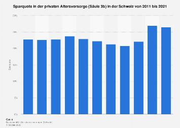 Sparquote in der privaten Altersvorsorge (3b) in der Schweiz bis 2017