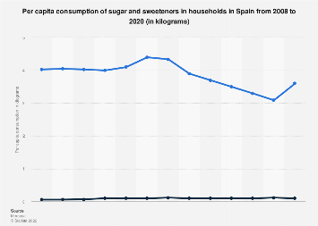 Per capita consumption of sugar and sweeteners in Spanish households 2008-2016