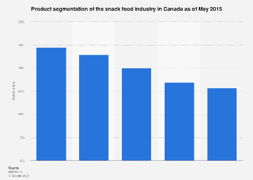 Product segmentation of the snack food industry in Canada 2015