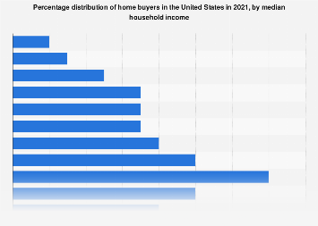 Share of Millennial home buyers in the U.S., by median household income 2017