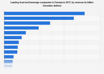 Leading food and beverage companies in Canada 2016, by sales