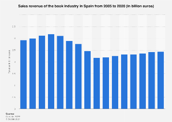 Book industry revenue in Spain 2005-2016