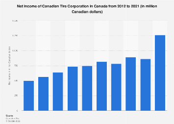 Canadian Tire Corporation: net income Canada 2018 | Statista
