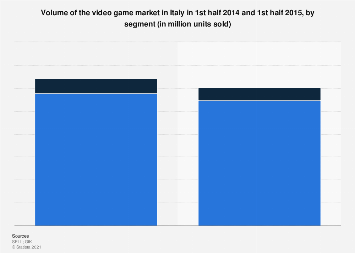 Video game market volume in Italy H1 2014-H1 2015, by segment