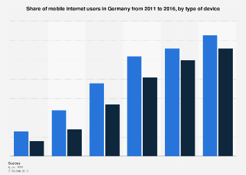 Share of mobile internet users in Germany 2011-2016, by device type