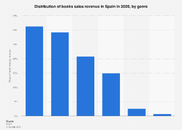 Book industry revenue distribution in Spain 2017, by subject
