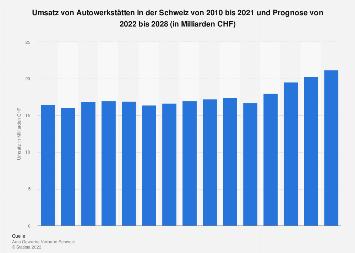 Umsatz von Autowerkstätten in der Schweiz bis 2023