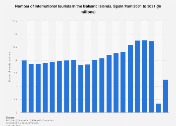 Number of international tourists visiting the Balearic Islands 2001-2017